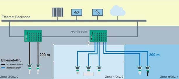 Ethernet APL | Compacte fabriekslay-out