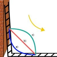 How does the center point of the ladder slide?