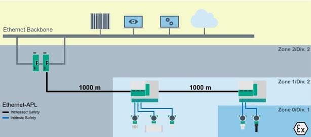 Ethernet APL Long Reach Plant Layout