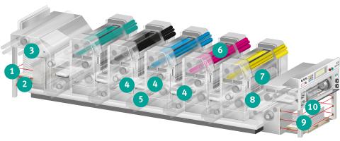 Sheet Fed Printing | Industrial Sensors