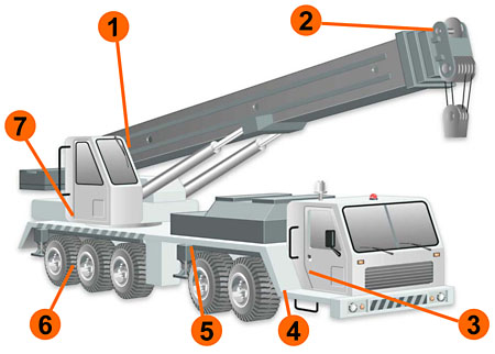 Truck Mounted Cranes   Construction Machines   Mobile Equipment