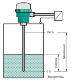 Continuous level measurement